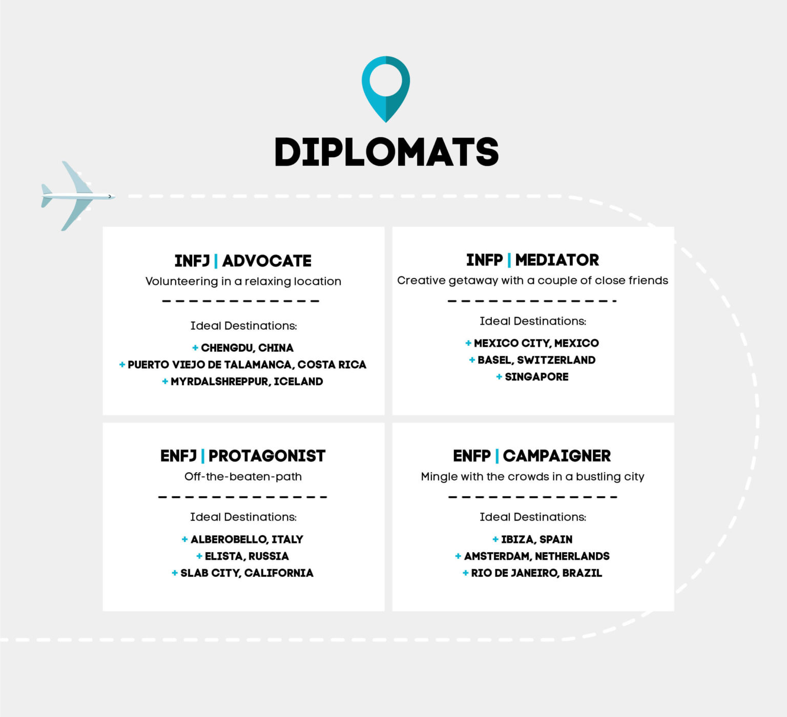 Diplomat Personality Types