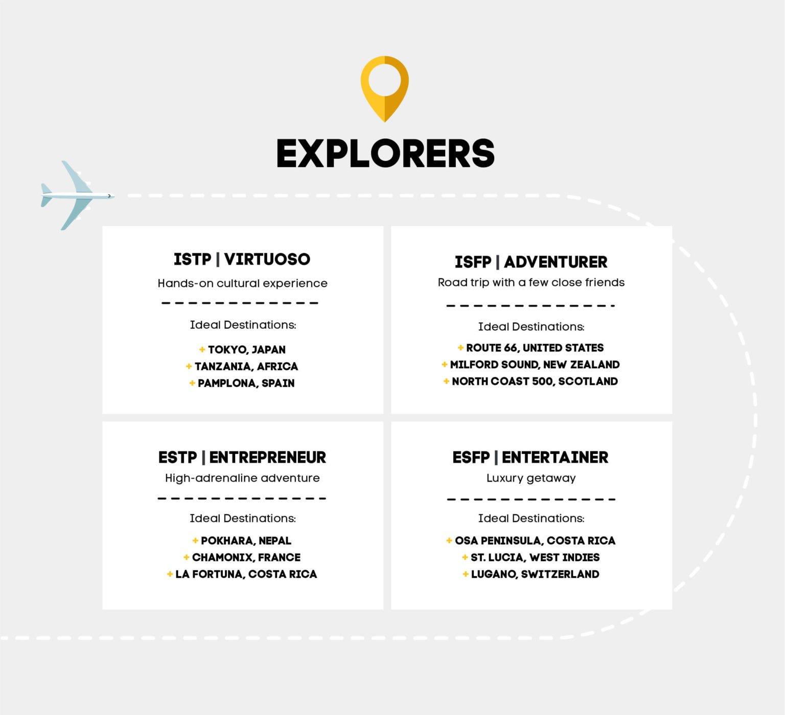 Explorer Personality Types